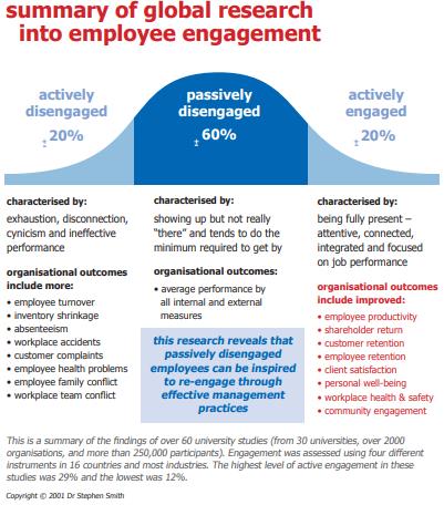 TLA-Employee-Engagement-graph
